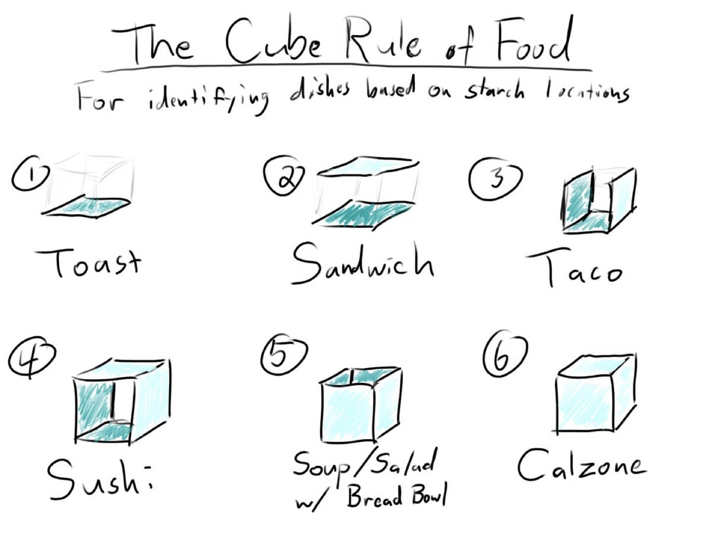 The Cube Rule of Food for identifying dishes based on starch locations
